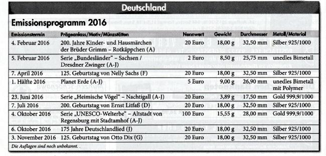 Veranstaltung Der Bergischen Numismatischen Gesellschaft E.V. Im  Veranstaltungsraum Auf Schloss Burg (Solingen Burg, Schlossplatz). Vortrag  Von Herrn Dr. ...